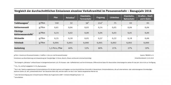 vergleich_der_emissionen_einzelner_verkehrstraeger_im_personenverkehr_-_bezugsjahr_2016